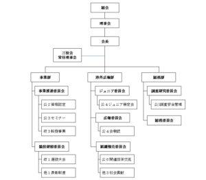 全日本ゴルフ練習場連盟 組織図